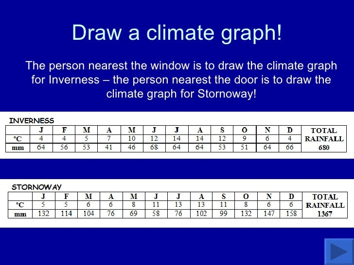 Draw a climate graph! The person nearest the window is to draw the climate graph for Inverness – the person nearest the do...