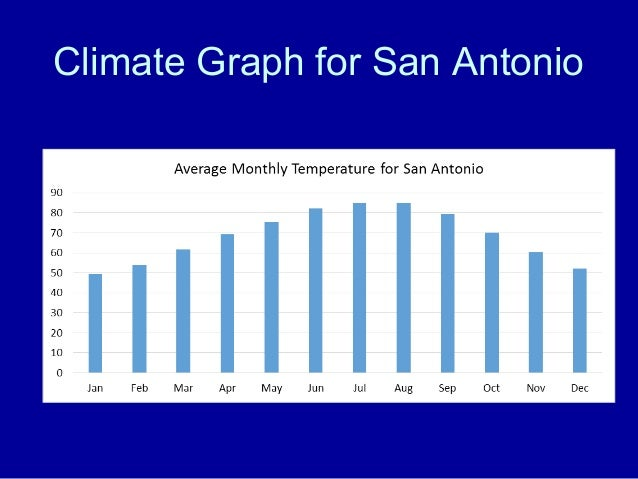 Weather And Climate 4th Grade San Antonio Texas Focus