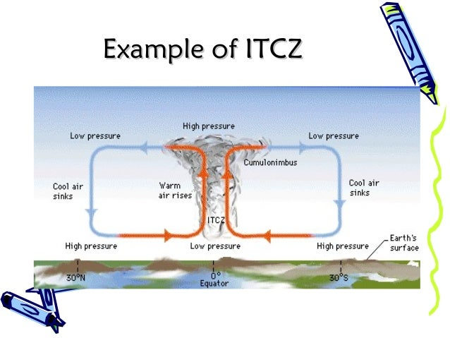 Example of ITCZExample of ITCZ