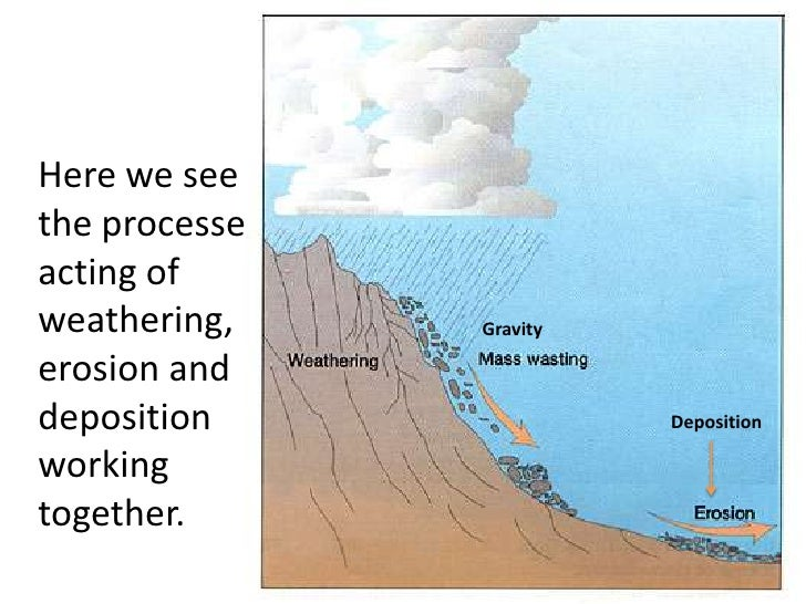 Weathering Erosion Diagram Block And Schematic Diagrams