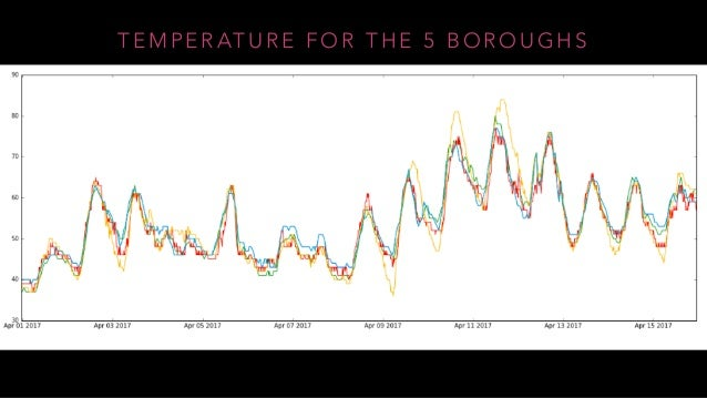 PyData Barcelona - weather and climate data