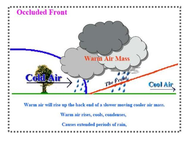Weather test prep_ppt