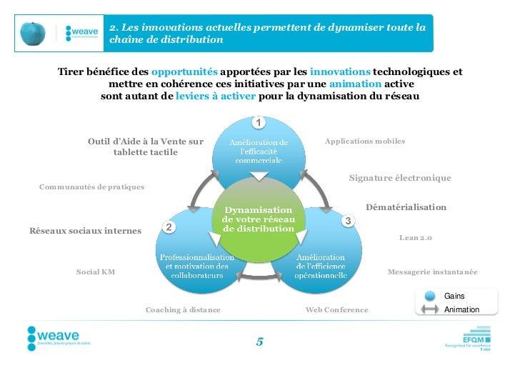 2. Les innovations actuelles permettent de dynamiser toute la                 chaîne de distribution      Tirer bénéfice d...