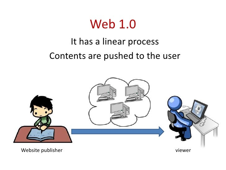 Web 1.0<br />It has a linear process<br />Contents are pushed to the user<br />Website publisher<br />viewer<br />