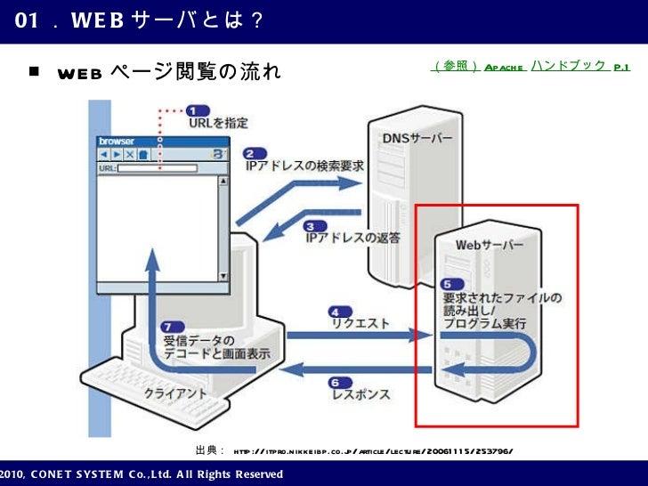 Webサーバの基礎知識【編集済み】