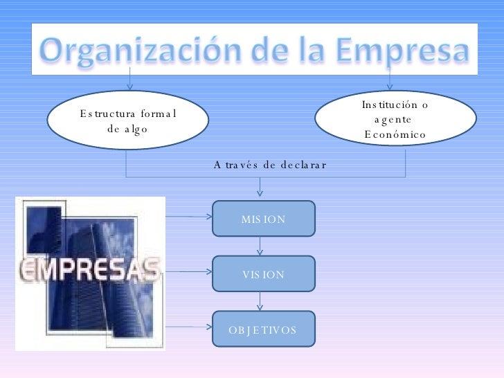 Estructura formal de algo Institución o agente  Económico A través de declarar  MISION VISION OBJETIVOS
