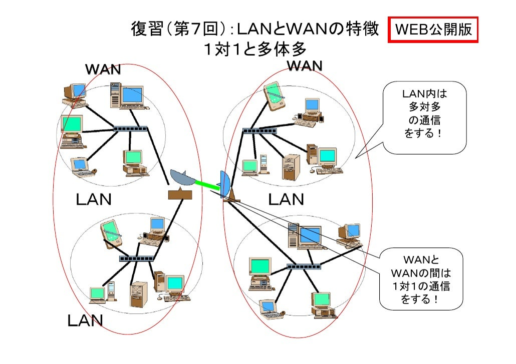 法政大学情報科学部 2012年度コンピュータネットワーク-第10回 ...