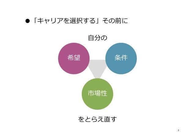 中堅Webクリエイティブ職のキャリアを考える(条件と市場性編) Slide 2