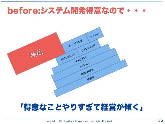Copyright (C) Yukidama Corporation. All Rights Reserved 22 before:システム開発得意なので・・・ 商品 「得意なことやりすぎて経営が傾く」