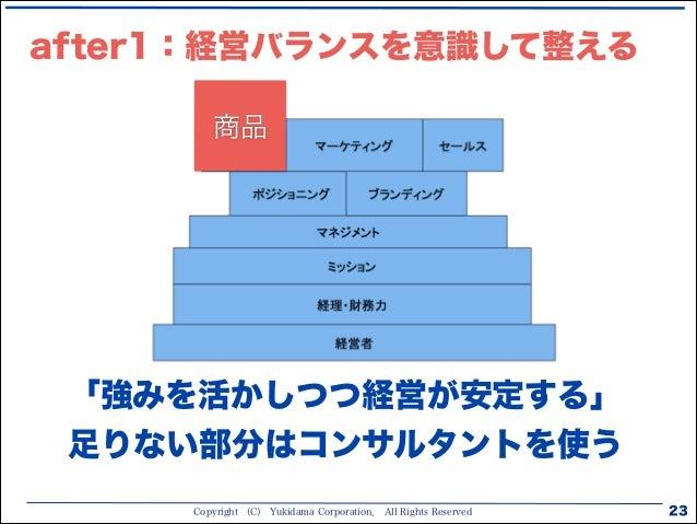 Copyright (C) Yukidama Corporation. All Rights Reserved after1:経営バランスを意識して整える 23 「強みを活かしつつ経営が安定する」 足りない部分はコンサルタントを使う 商品