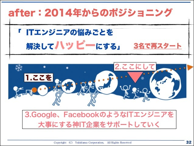 Copyright (C) Yukidama Corporation. All Rights Reserved after:2014年からのポジショニング 32 「 ITエンジニアの悩みごとを 解決してハッピーにする」 2.ここにして 1.ここ...
