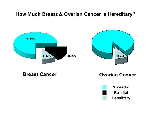 How Much Breast & Ovarian Cancer Is Hereditary? Ovarian CancerBreast Cancer 10-25% 70-80% 5–10% 15-20% Sporadic Familial H...