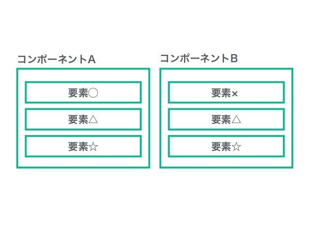 コンポーネント単位で考えるWeb制作 EJSの場合