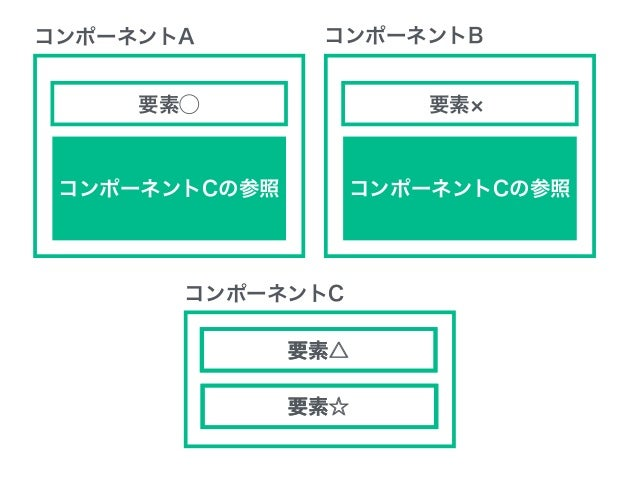 コンポーネント単位で考えるWeb制作 <%- include('./_global-navigator.ejs'); %> _global-navigator.ejs 参照
