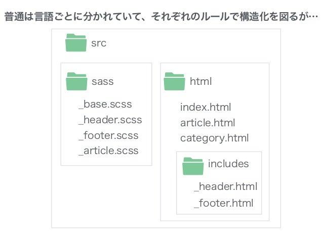 写真+リンク+ 肩書き+ SNS+コメント 全部入りコンポーネント 架空のフルバージョンから派生して実体化 modifierとテキスト ビュー データ 構造化CSS
