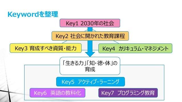 Keywordを整理 Key1 2030年の社会 Key2 社会に開かれた教育課程 Key3 育成すべき資質・能力 Key4 カリキュラム・マネジメント Key5 アクティブ・ラーニング Key6 英語の教科化 Key7 プログラミング教育 「...