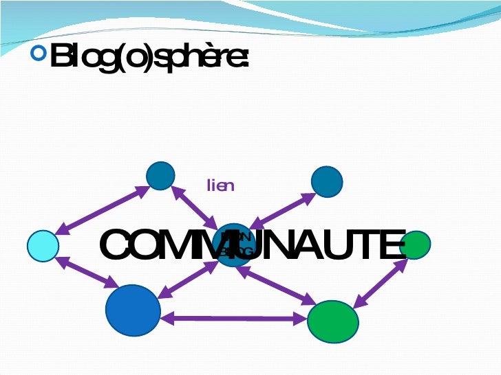 lien MON BLOG <ul><li>Blog(o)sphère: </li></ul>COMMUNAUTE