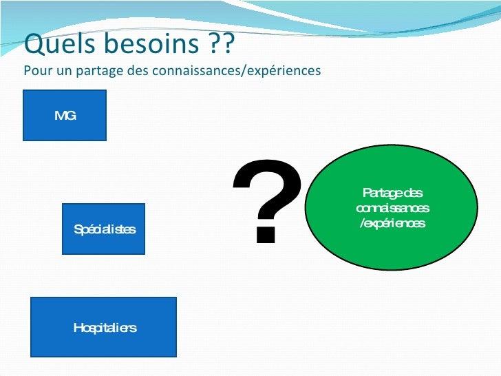 Quels besoins ?? Pour un partage des connaissances/expériences Partage des connaissances /expériences Hospitaliers MG Spéc...