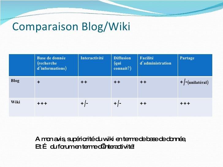 Comparaison Blog/Wiki A mon avis, supériorité du wiki en terme de base de donnée, Et … du forum en terme d'interactivité! ...