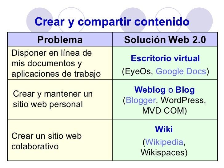 Crear y compartir contenido Disponer en línea de mis documentos y aplicaciones de trabajo Escritorio virtual (EyeOs,  Goog...