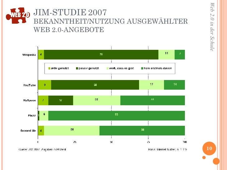 JIM-STUDIE 2007 BEKANNTHEIT/NUTZUNG AUSGEWÄHLTER WEB 2.0-ANGEBOTE