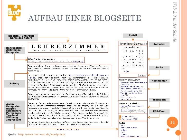 AUFBAU EINER BLOGSEITE Quelle:  http://www.herr-rau.de/wordpress/ Blogtitel/-untertitel Name des Autors Beitragstitel Zeit...