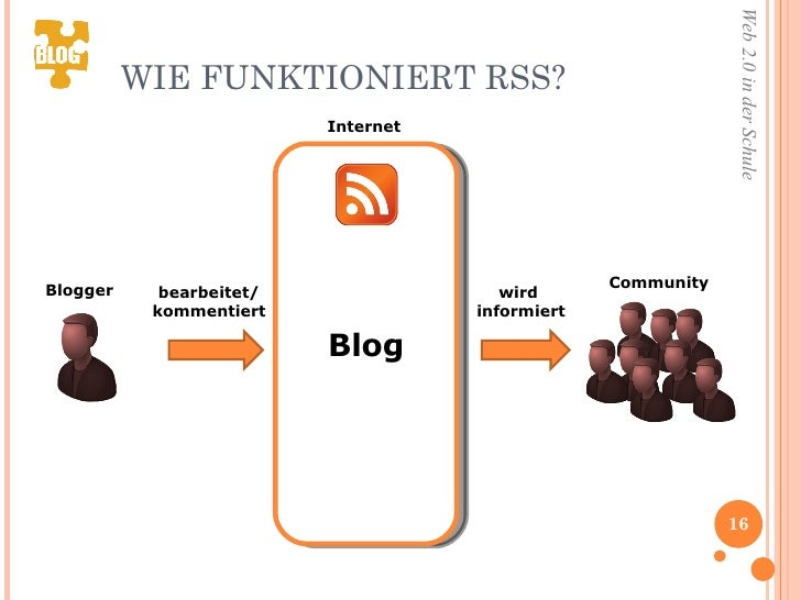 WIE FUNKTIONIERT RSS?  Blog bearbeitet/ kommentiert wird  informiert Internet Community Blogger