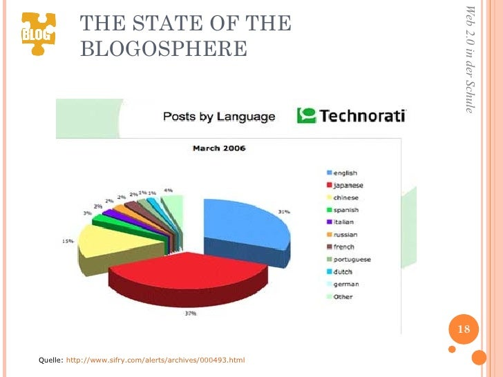 THE STATE OF THE BLOGOSPHERE Quelle:  http://www.sifry.com/alerts/archives/000493.html
