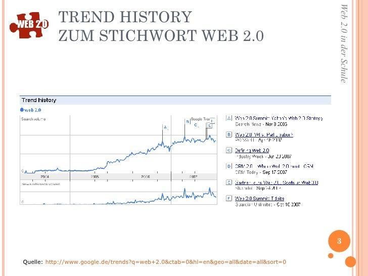 TREND HISTORY  ZUM STICHWORT WEB 2.0  Quelle:  http://www.google.de/trends?q=web+2.0&ctab=0&hl=en&geo=all&date=all&sort=0