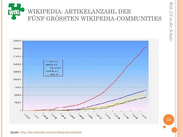 WIKIPEDIA: ARTIKELANZAHL DER  FÜNF GRÖSSTEN WIKIPEDIA-COMMUNITIES Quelle:  http://de.wikipedia.org/wiki/Wikipedia:Statistik