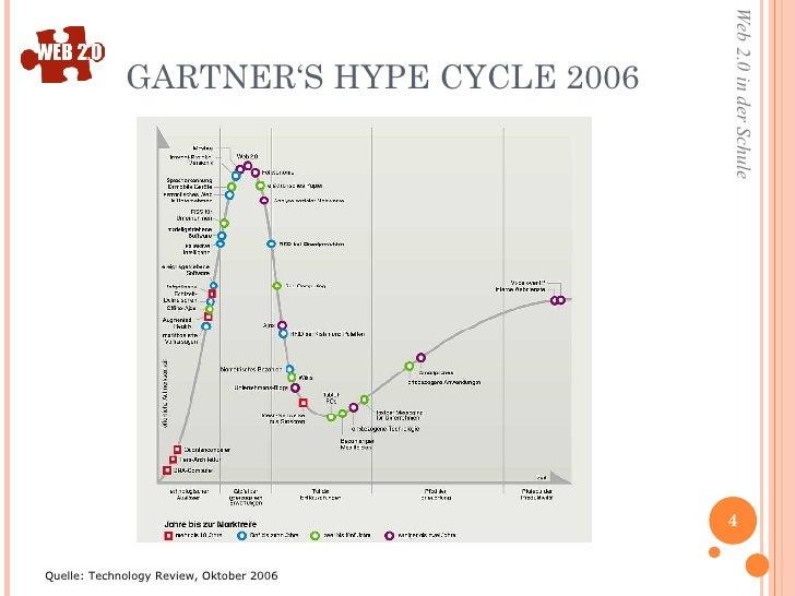 GARTNER'S HYPE CYCLE 2006  Quelle: Technology Review, Oktober 2006