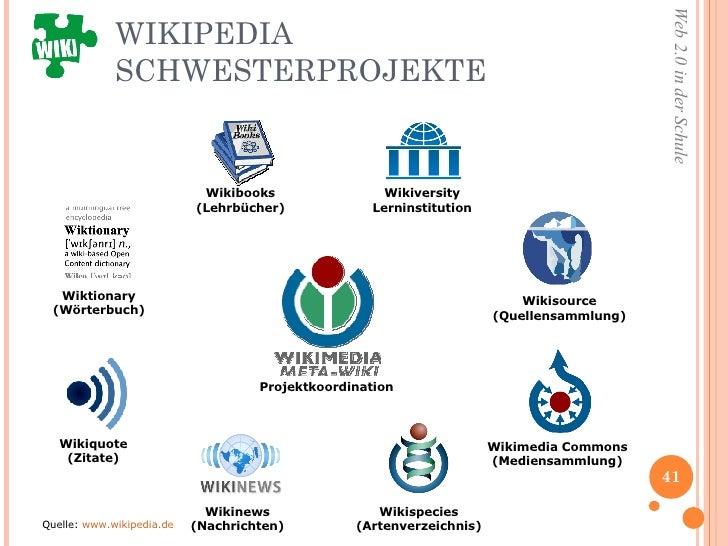 WIKIPEDIA SCHWESTERPROJEKTE Projektkoordination Quelle:  www.wikipedia.de Wikimedia Commons (Mediensammlung) Wikinews (Nac...