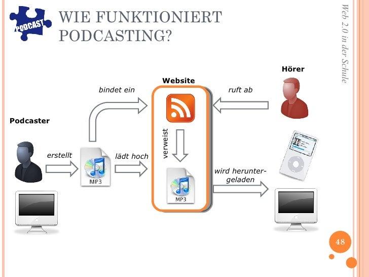 WIE FUNKTIONIERT PODCASTING? erstellt lädt hoch bindet ein wird herunter- geladen verweist ruft ab Podcaster Hörer Website