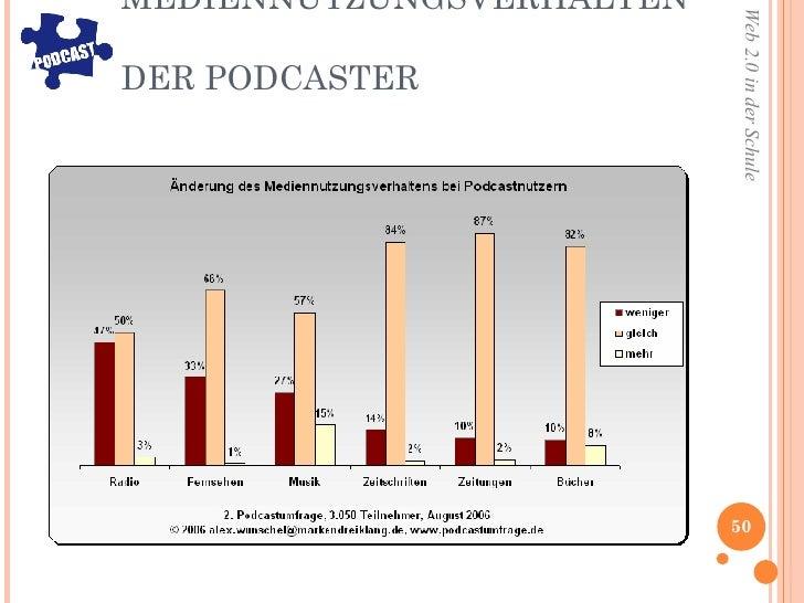 MEDIENNUTZUNGSVERHALTEN  DER PODCASTER