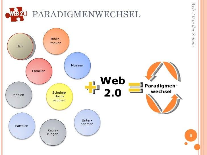 PARADIGMENWECHSEL Web 2.0 Paradigmen- wechsel Ich Familien Medien Biblio-theken Museen Schulen/ Hoch-schulen Unter-nehmen ...