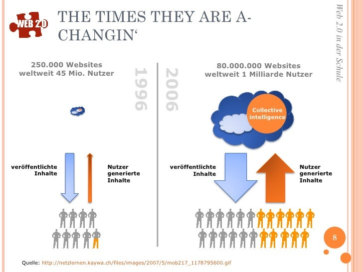 THE TIMES THEY ARE A-CHANGIN' 80.000.000 Websites weltweit 1 Milliarde Nutzer 250.000 Websites weltweit 45 Mio. Nutzer ver...