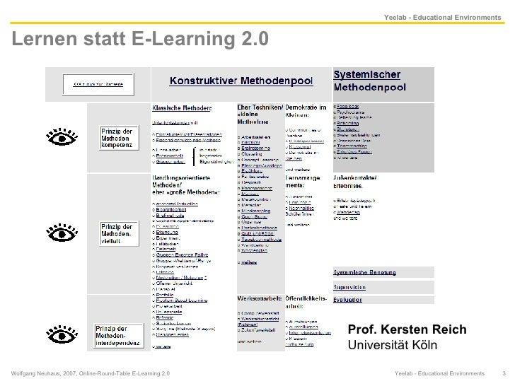 Lernen statt E-Learning 2.0  Wolfgang Neuhaus, 2007, Online-Round-Table E-Learning 2.0  Yeelab - Educational Environments ...