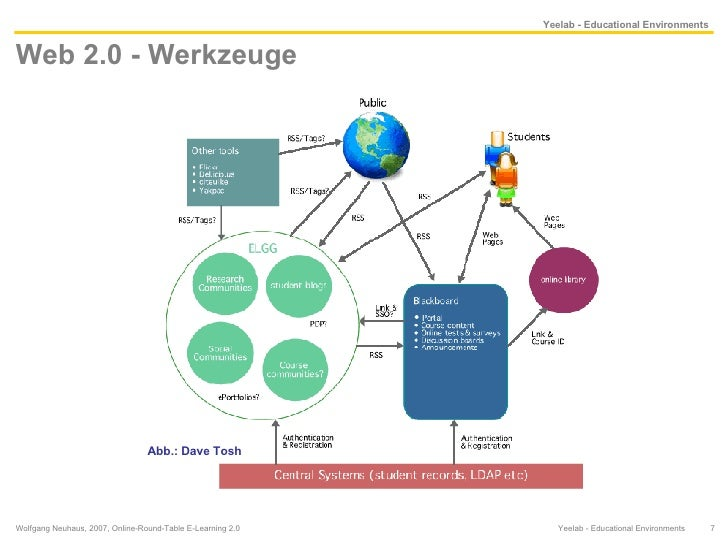 Web 2.0 - Werkzeuge Wolfgang Neuhaus, 2007, Online-Round-Table E-Learning 2.0  Yeelab - Educational Environments  Abb.: Da...