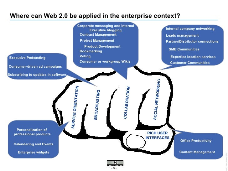 Where can Web 2.0 be applied in the enterprise context? SOCIAL NETWORKING COLLABORATION BROADCASTING SERVICE ORIENTATION R...