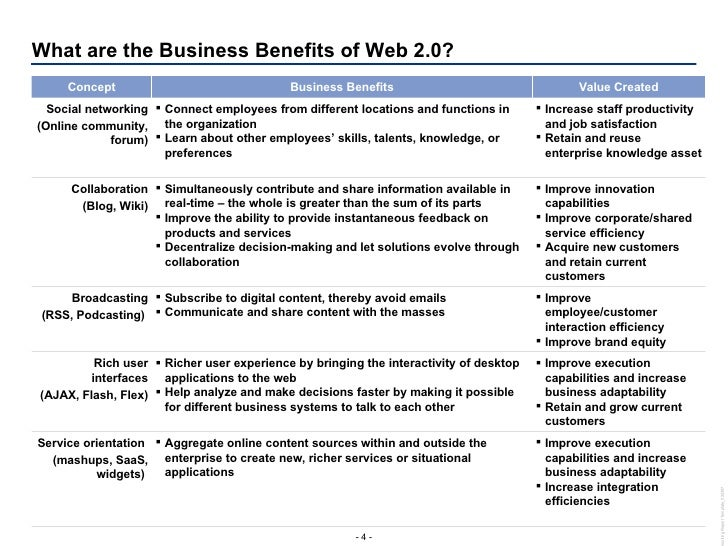 What are the Business Benefits of Web 2.0? <ul><li>Improve execution capabilities and increase business adaptability  </li...