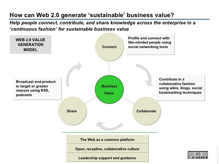 How can Web 2.0 generate 'sustainable' business value? Leadership support and guidance Open, receptive, collaborative cult...