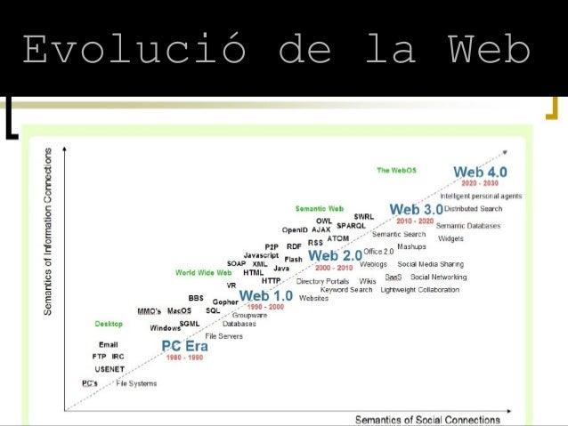 Evolució de la Web