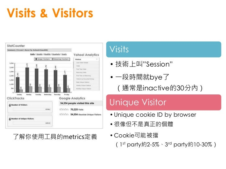 Time on Page & Time on Site                              Onbeforeunload事件           • 記錄 session 的活動           • 勿忘那些被遺忘的時光