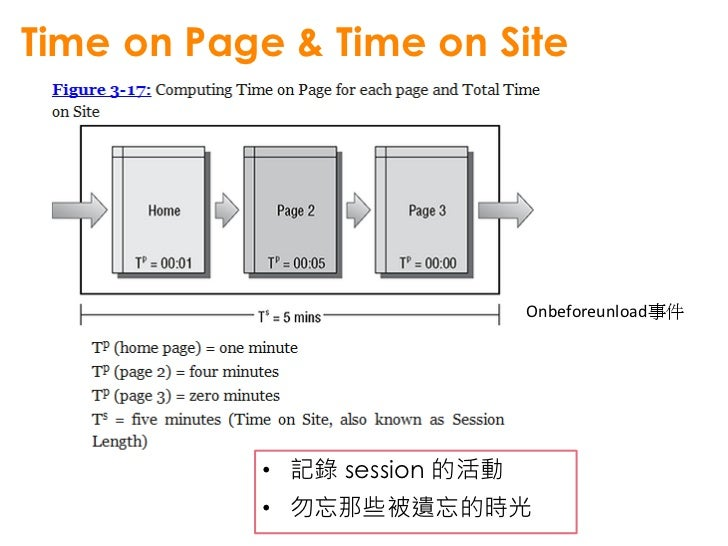 Time on Page & Time on Site標準化