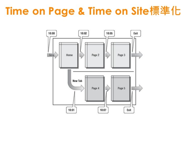 Bounce Rate  • The sexiest web metrics! The percentage of    sessions on your website with only one page view.  • 兩個衡量層次  ...
