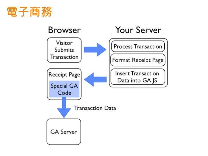 電子商務可追蹤哪些數字Transaction Data            Item Data• Transaction ID: your      • Transaction ID: same as in  internal transac...
