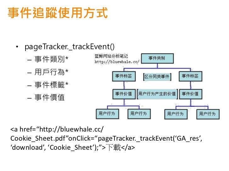 事件追蹤注意事項 • 在每次訪問中最多可以追蹤500個事件。 • 設定檔中的大小寫篩檢程式對事件的內容無   效。 • 事件追蹤代碼是由JavaScript的一個事件   (onClick)觸發的。而JavaScript支持的   事件有幾十種...