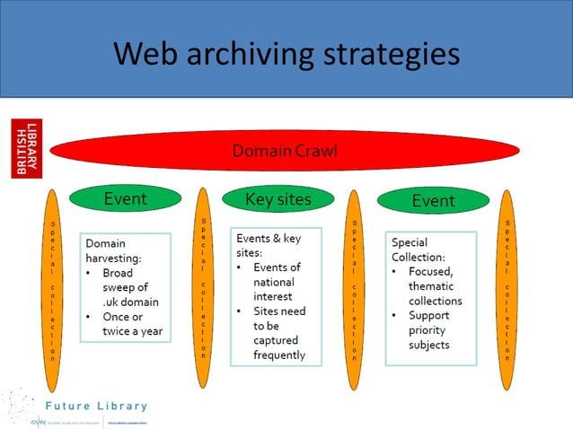 Web archiving strategies