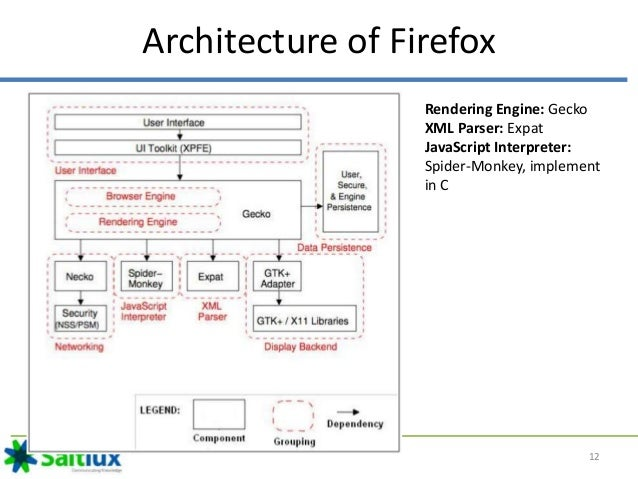 web browser architecture 12 638 jpg cb 1433891674 rh slideshare net internet browser diagram web browser sequence diagram