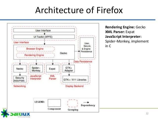 web browser architecture rh slideshare net web browser architecture diagram web browser er diagram